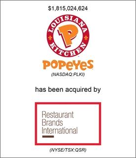 Genesis Capital Advises Popeyes on its Sale to Restaurant Brands International